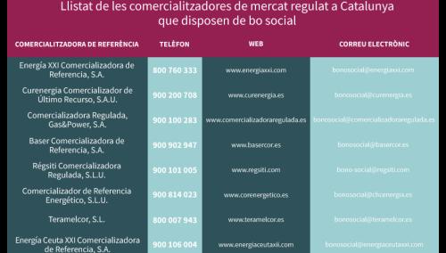 Comercialitzadores de mercat regulat a Catalunya